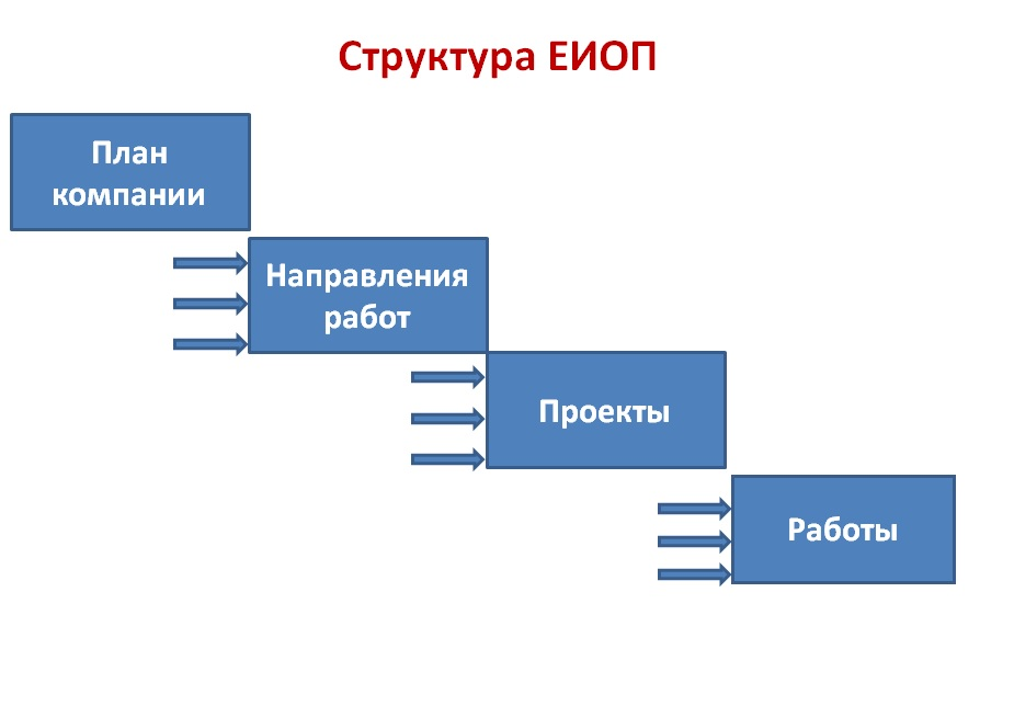 Структура ЕИОП